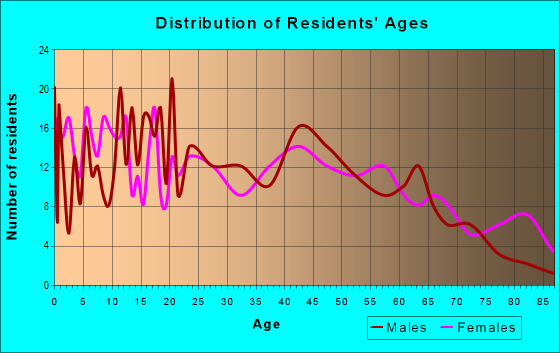 Age and Sex of Residents in zip code 18617