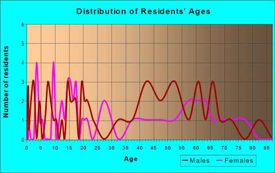 Age and Sex of Residents in zip code 18622
