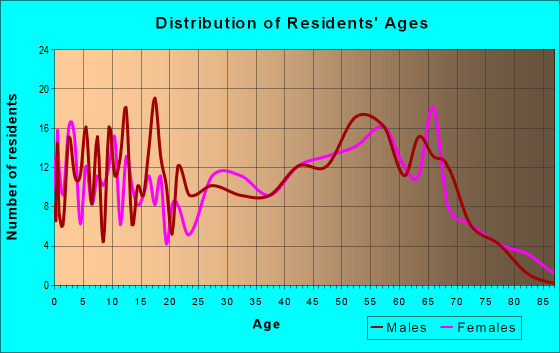 Age and Sex of Residents in zip code 18629