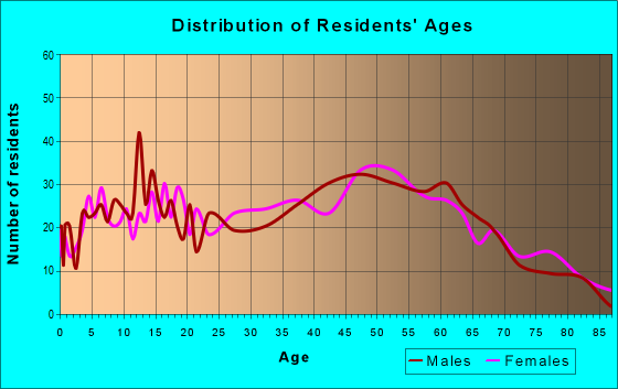 Age and Sex of Residents in zip code 18635
