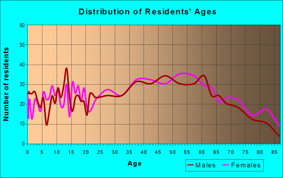 Age and Sex of Residents in zip code 18642