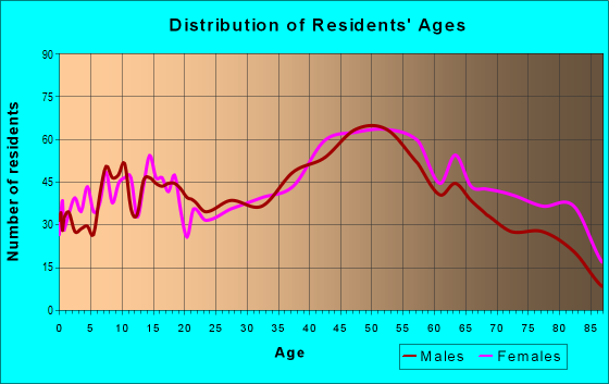 Age and Sex of Residents in zip code 18644