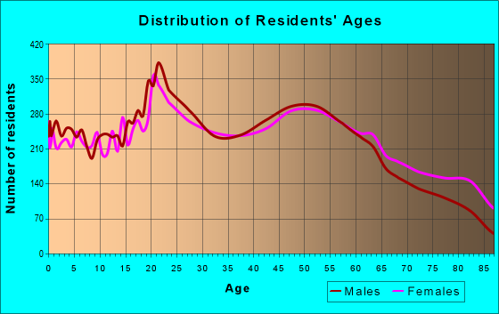Age and Sex of Residents in zip code 18702