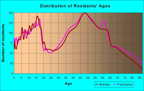 Age and Sex of Residents in zip code 18707