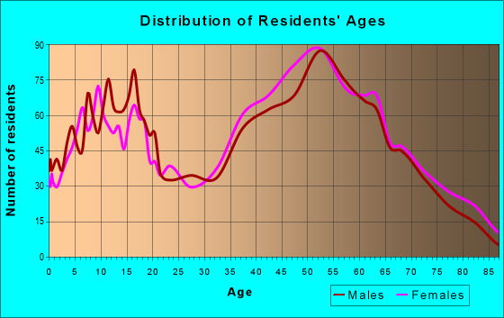 Age and Sex of Residents in zip code 18708