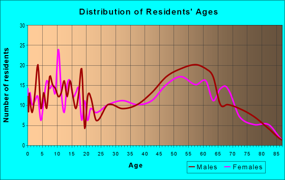 Age and Sex of Residents in zip code 18833