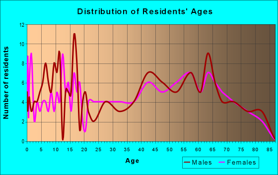 Age and Sex of Residents in zip code 18846