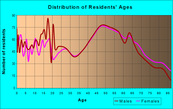 Age and Sex of Residents in zip code 18848