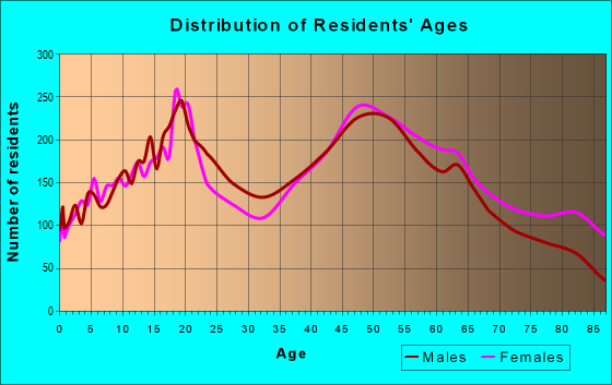 Age and Sex of Residents in zip code 18901