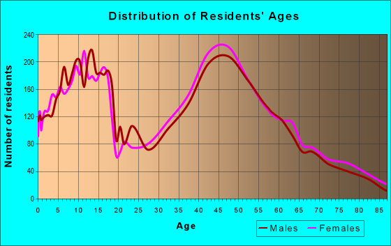 Age and Sex of Residents in zip code 18914