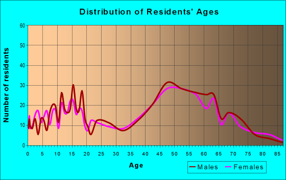 Age and Sex of Residents in zip code 18930
