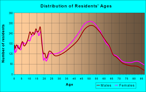 Age and Sex of Residents in zip code 18940