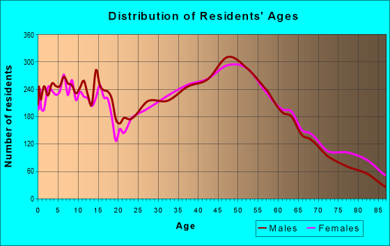 Age and Sex of Residents in zip code 18951