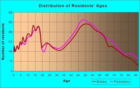 Age and Sex of Residents in zip code 18966