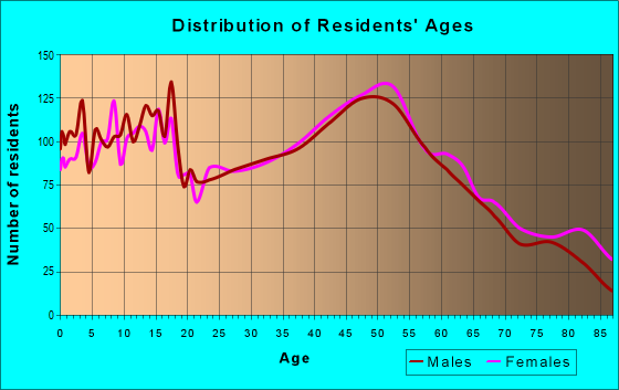 Age and Sex of Residents in zip code 18969