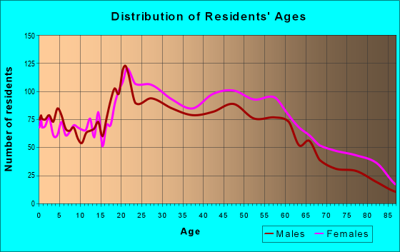 Age and Sex of Residents in zip code 19003