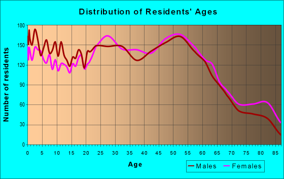 Age and Sex of Residents in zip code 19007