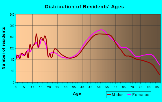 Age and Sex of Residents in zip code 19008