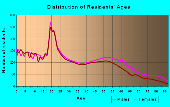 Age and Sex of Residents in zip code 19013