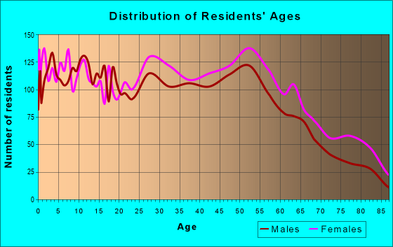 Age and Sex of Residents in zip code 19015