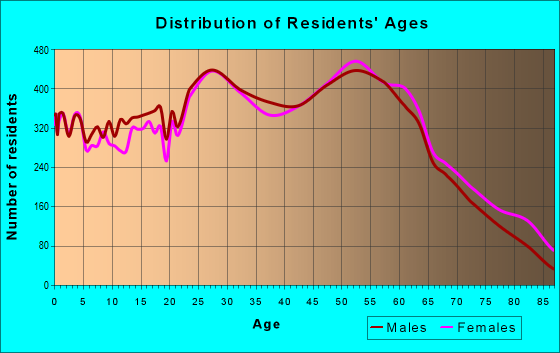 Age and Sex of Residents in zip code 19020