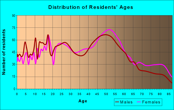 Age and Sex of Residents in zip code 19033