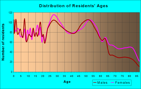 Age and Sex of Residents in zip code 19036