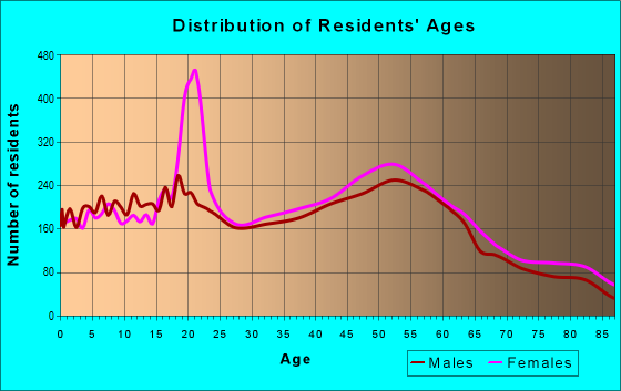 Age and Sex of Residents in zip code 19038
