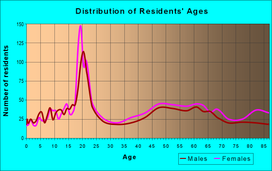 Age and Sex of Residents in zip code 19041