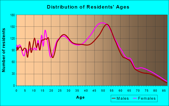 Age and Sex of Residents in zip code 19044