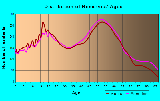 Age and Sex of Residents in zip code 19047