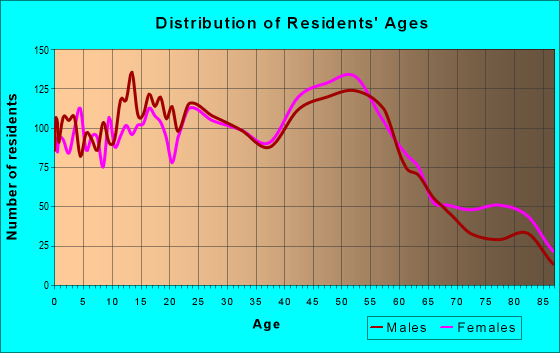 Age and Sex of Residents in zip code 19056