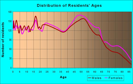 Age and Sex of Residents in zip code 19061