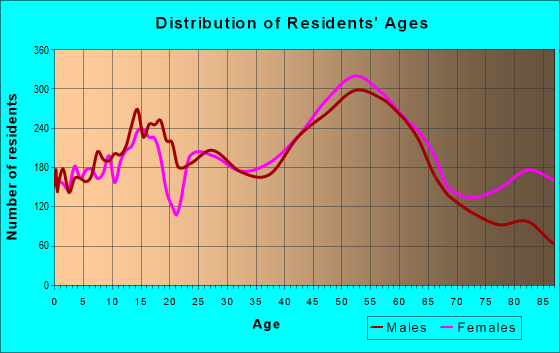 Age and Sex of Residents in zip code 19063