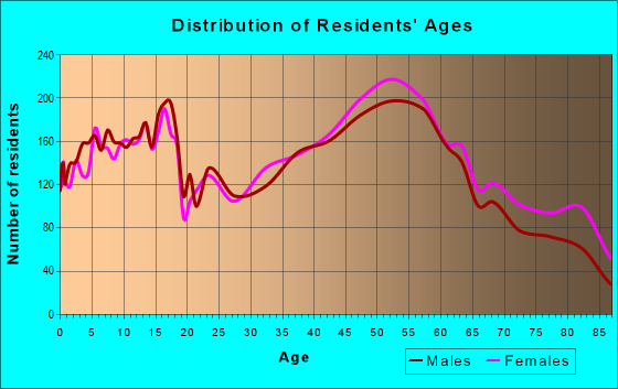 Age and Sex of Residents in zip code 19064