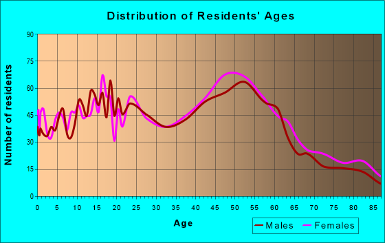 Age and Sex of Residents in zip code 19070