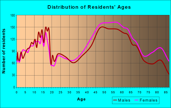 Age and Sex of Residents in zip code 19073
