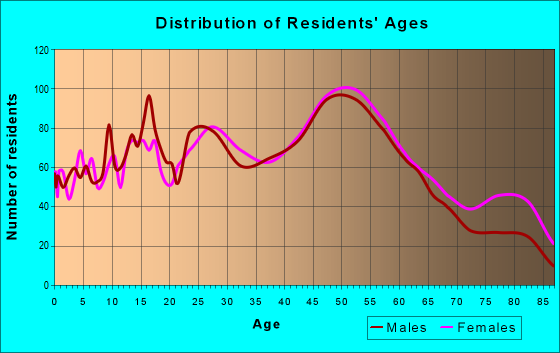 Age and Sex of Residents in zip code 19078
