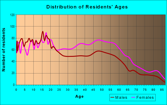 Age and Sex of Residents in zip code 19079