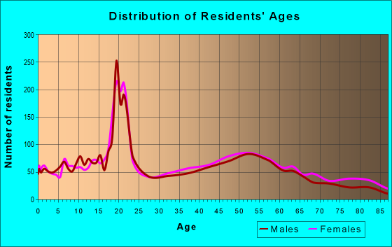 Age and Sex of Residents in zip code 19081