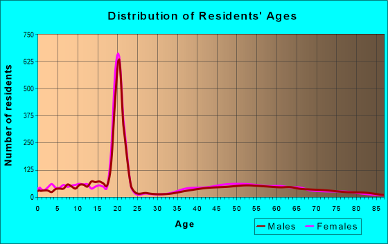 Age and Sex of Residents in zip code 19085
