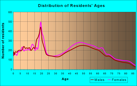 Age and Sex of Residents in zip code 19087