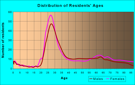 Age and Sex of Residents in zip code 19103