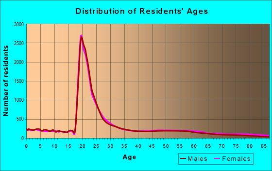 Age and Sex of Residents in zip code 19104