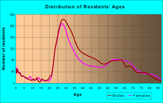 Age and Sex of Residents in zip code 19106