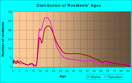 Age and Sex of Residents in zip code 19107