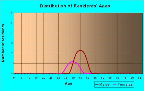 Age and Sex of Residents in zip code 19112