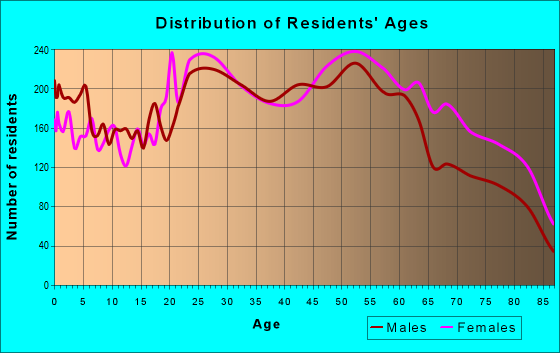 Age and Sex of Residents in zip code 19114
