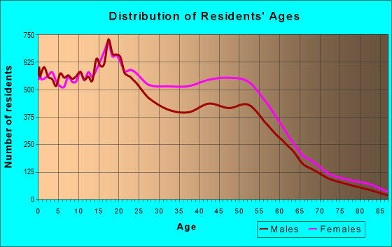 Age and Sex of Residents in zip code 19120