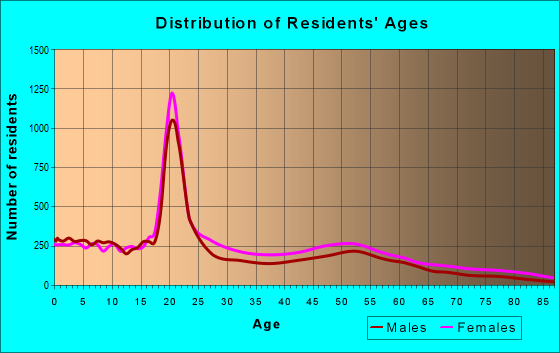 Age and Sex of Residents in zip code 19121